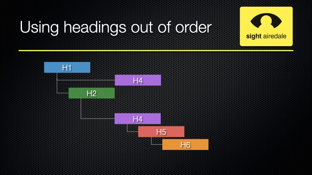 Example showing tree diagramme of heading out of order.